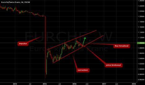 EURCHF: EURCHF: Buy breakout