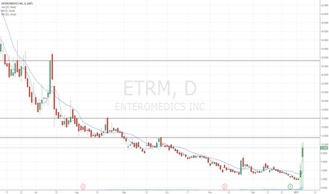 ETRM: ETRM Momentum Candidate for 1/9/16