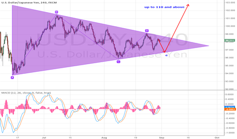 USDJPY: JPY - trap for bulls