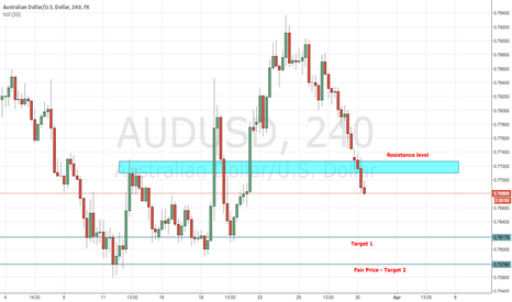 AUDUSD: AUDUSD Short - Fundie Based