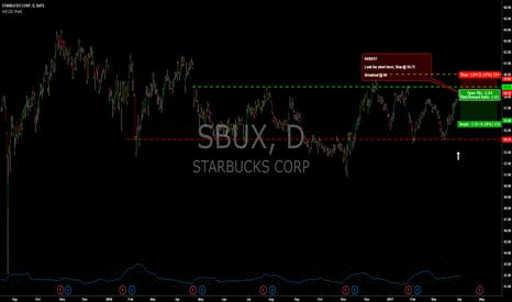 SBUX: SBUX Short Entry