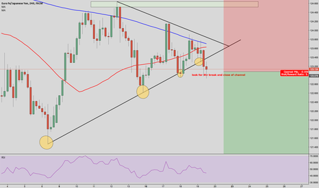 EURJPY: EUR/JPY wedge break