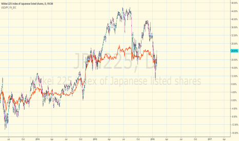 JPN225: Correlation between Nikkei and USD JPY