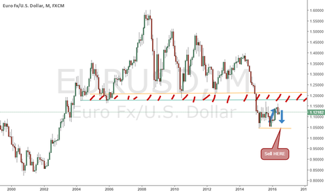 EURUSD: EURO is preparing his LONG TERM decline
