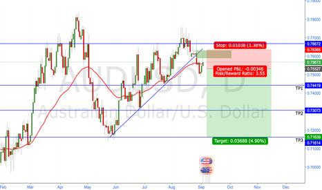AUDUSD: AUDUSD 1D Trend Continuation