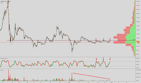 ETHUSD: Consolidation prior to a move up...or is it a Triple Top?