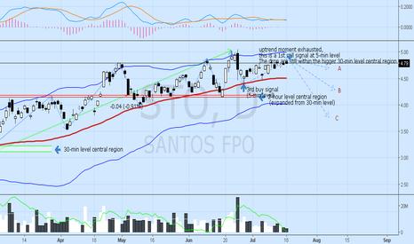 STO: short on 5-min level drop, but still on the 30 min upper trend