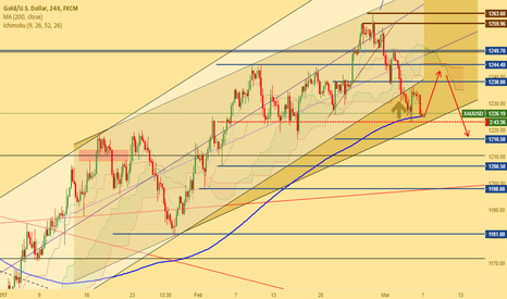XAUUSD: The last chance to buy gold.