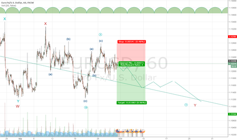 EURUSD: Short position Euro/USD