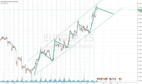 EURGBP: EURGBP possible downtrend