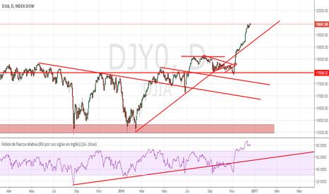 DJY0: El Dow y los 20.000 :-(