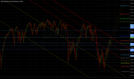 SPX500: If we break the upper red the bear is dead