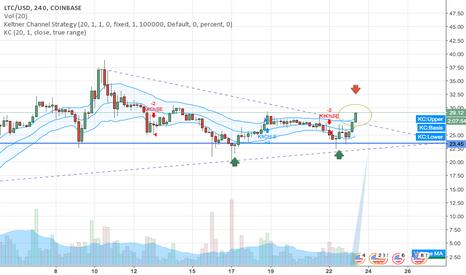 LTCUSD: $LTCUSD 4HR Chart: time to shine a little?