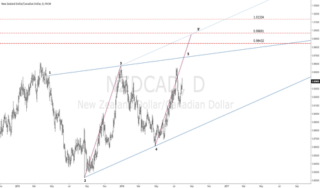 NZDCAD: $NZDCAD | Bearish GEO & Wolfe Wave | Targets Defined