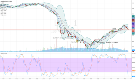LVS: LVS Trend Continuation Strategy