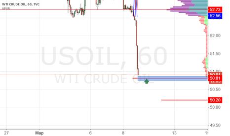 USOIL: USOIL покупка 50.80