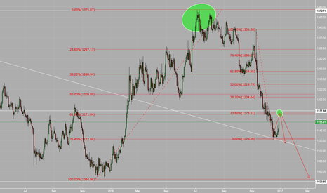XAUUSD: XAUUSD Bullish Retracement Update