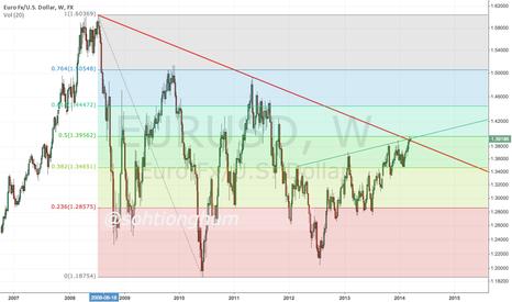 EURUSD: Long term trend lines for EURUSD