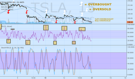 TSLA: Stochastic and RSI Overbought and Oversold Setups: TSLA