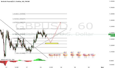 GBPUSD: Retesteo de breakout +38 Fibonacci