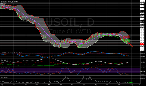 USOIL: USOIL turning point for now
