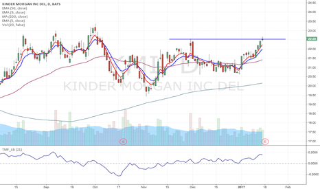 KMI: KMI - Option play on earnings