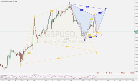 GBPUSD: Various opportunities