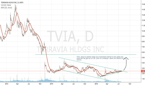 TVIA: TVIA setup to possibly break out of downward channel