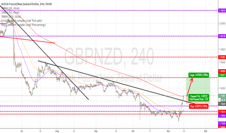 GBPNZD: GBPNZD : BUY NOW