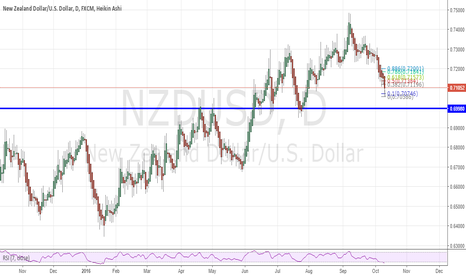 NZDUSD: Retrace to 61.8