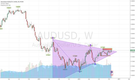 AUDUSD: Possible triangle breakout