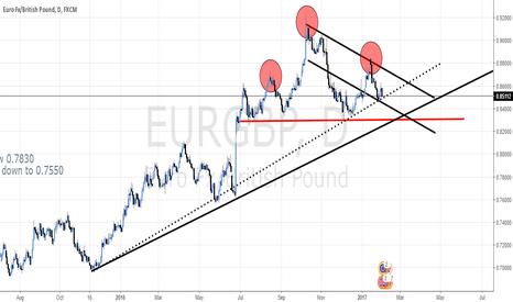 EURGBP: Head and shoulders pattern on EUR/GBP
