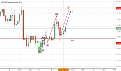 USDJPY: USD/JPY 1Hr Chart triple time frame fractal potential