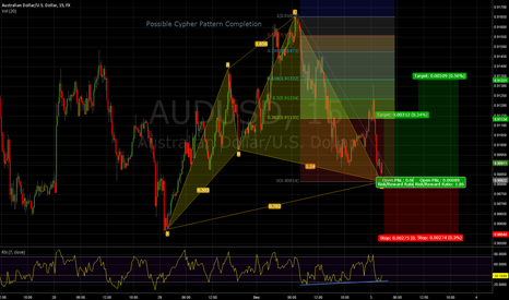 AUDUSD: Possible Cypher Pattern Completion