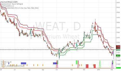 WEAT: WEAT - I bought today - remain cautious