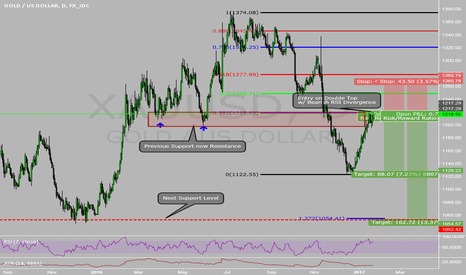 XAUUSD: Long Term Short on GOLD