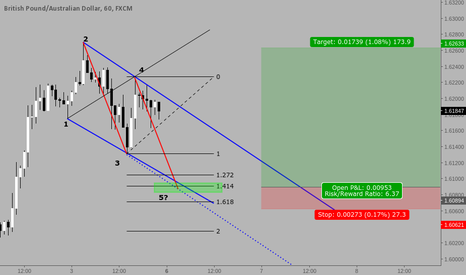 GBPAUD: Wolfe Wave GBPAUD Long