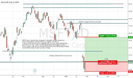 MSFT: MSFT Trade Plan Long after Poor results MK2