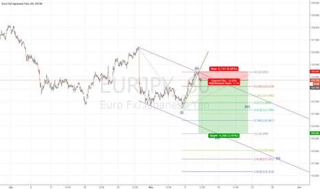 EURJPY: EURJPY-Down Trend