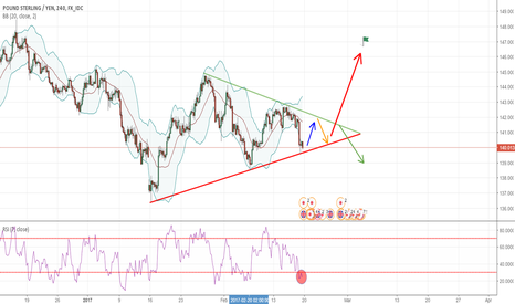 GBPJPY: GBP-JPY - Long Opportunely