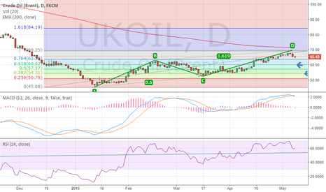 UKOIL: oil Brent reached 200 days EMA and complete ABCD pattern