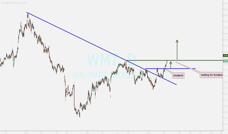 WMT: WMT....buy opportunity