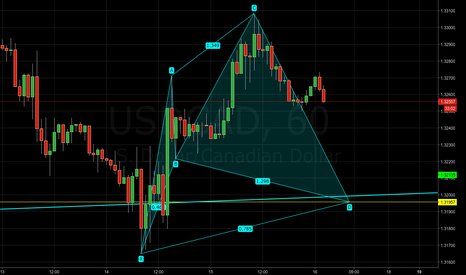 USDCAD: USDCAD - Potential bullish cypher pattern
