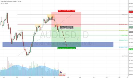 AUDUSD: High probability H&S