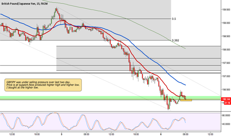 GBPJPY: GBPJPY Up from support
