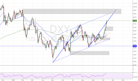 DXY: we are in the plan