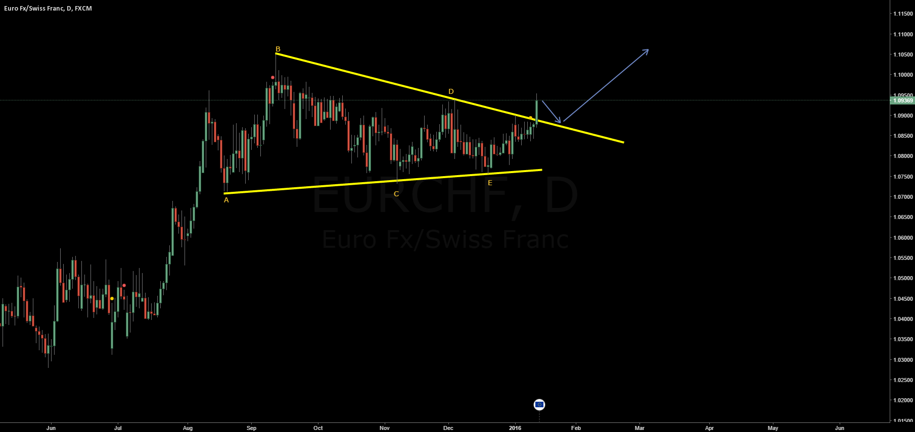 EURCHF break to the top!