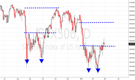SPX500: The same double bottom