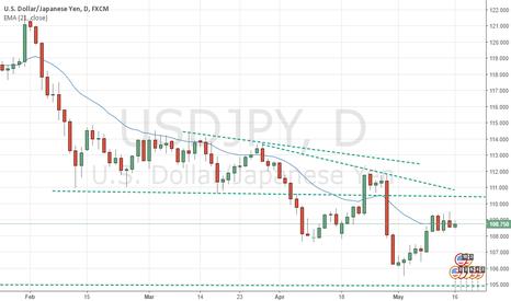 USDJPY: USDJPY Trading Range
