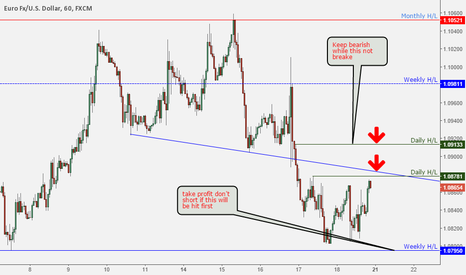 EURUSD: EURUSD shorting to support